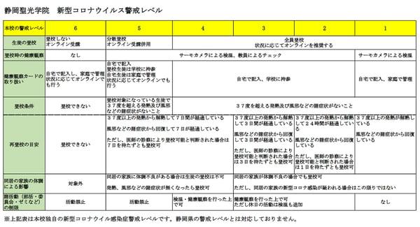 静岡聖光学院警戒レベル